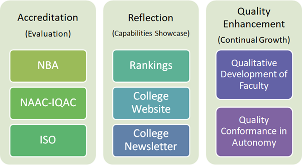 PCCOE, Pune is the Best placement engineering college in Pune are with good infrastructure and facilities